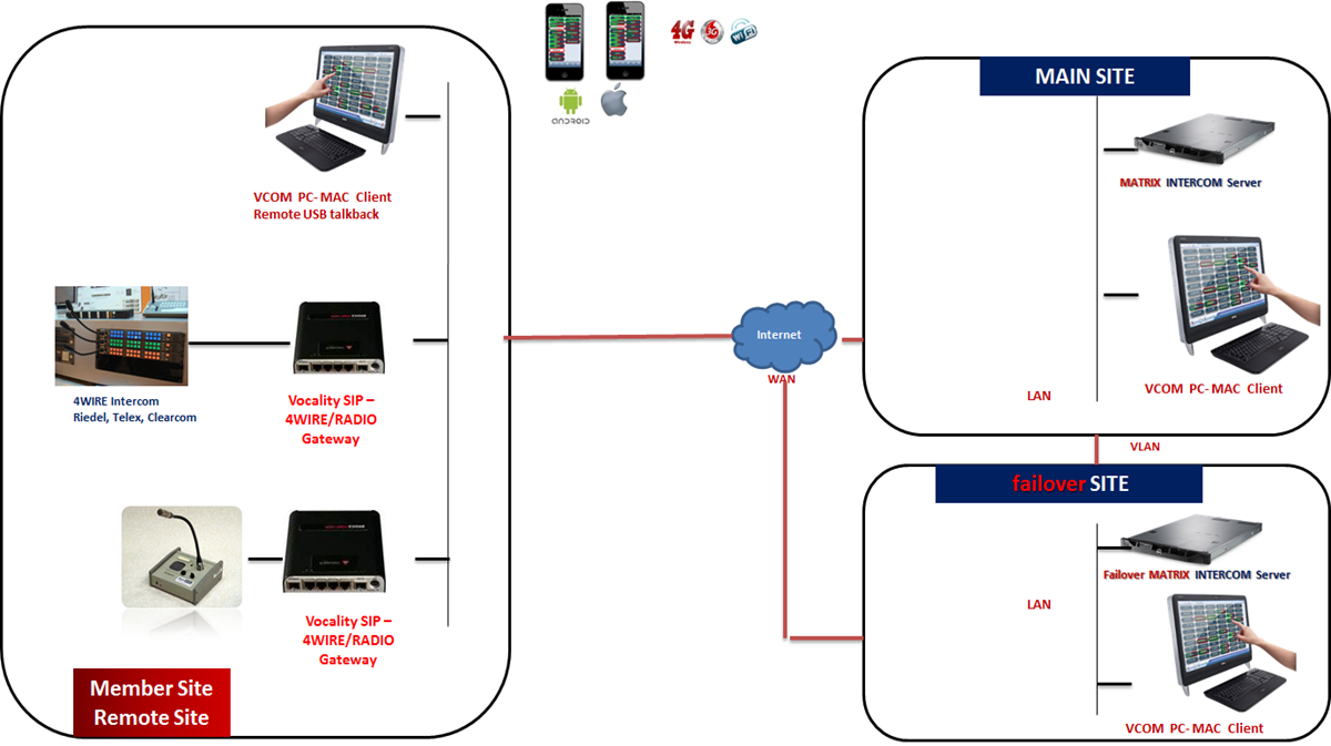 Sofnisys Sip 4wire Gateway 4 Wire Intercom Diagram