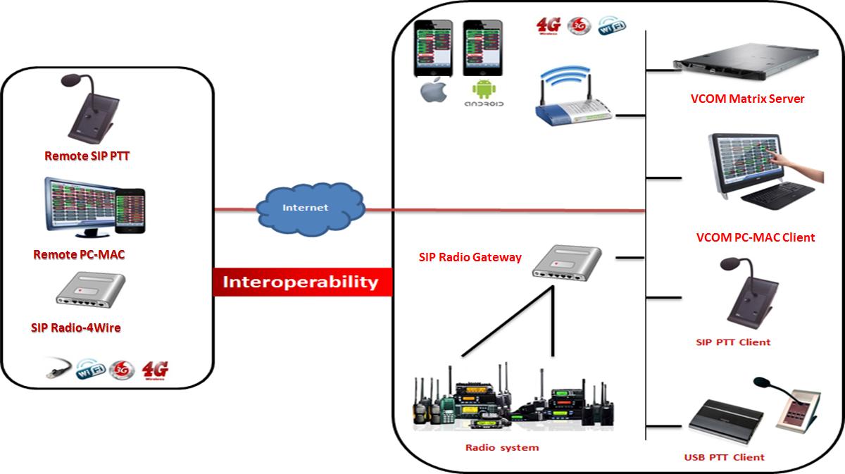 Sofnisys Vcom Matrix Intercom Software 4 Wire Diagram